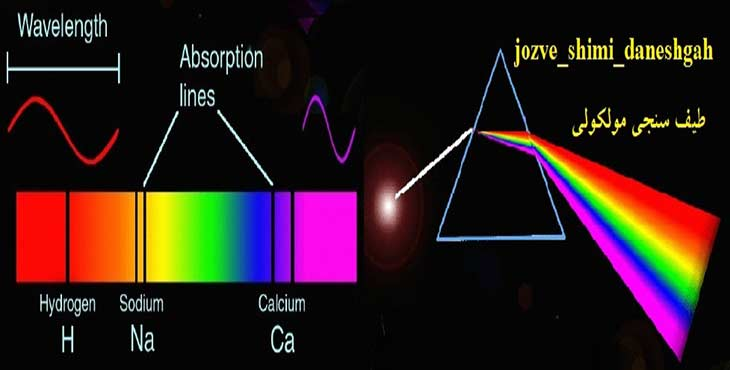 جزوه کامل طیف سنجی مولکولی
